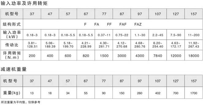 F平行�S斜�X��p速�C�入功率及�S用�D矩和重量