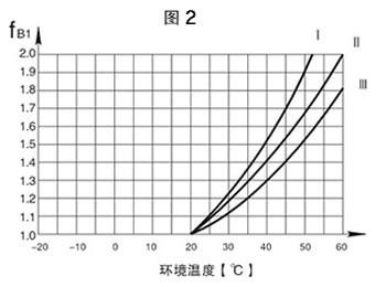 K系列减速机环境温度表