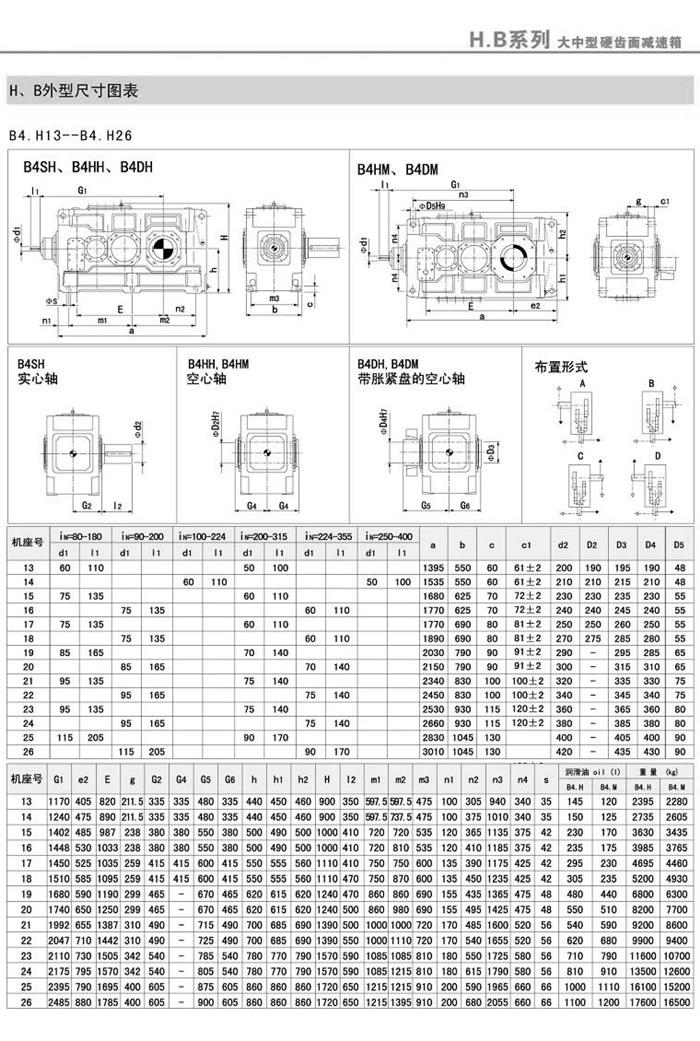 B4SH/B4HH/B4DH/B4HM/B4DM(5-26)外型安装尺寸图表1
