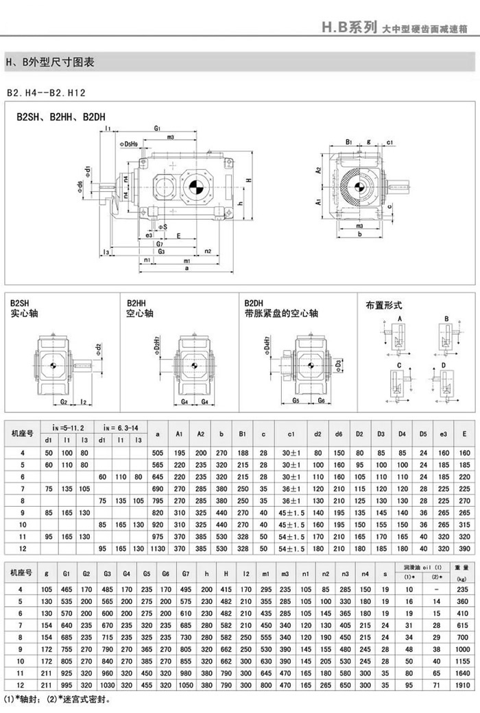 B2SH/B2HH/B2DH/B2HM/B2DM(4-18)外型安装尺寸图表
