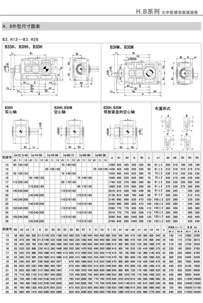 B3SH/B3HH/B3DH/B3HM/B3DM(4-26)外型安装尺寸图表1