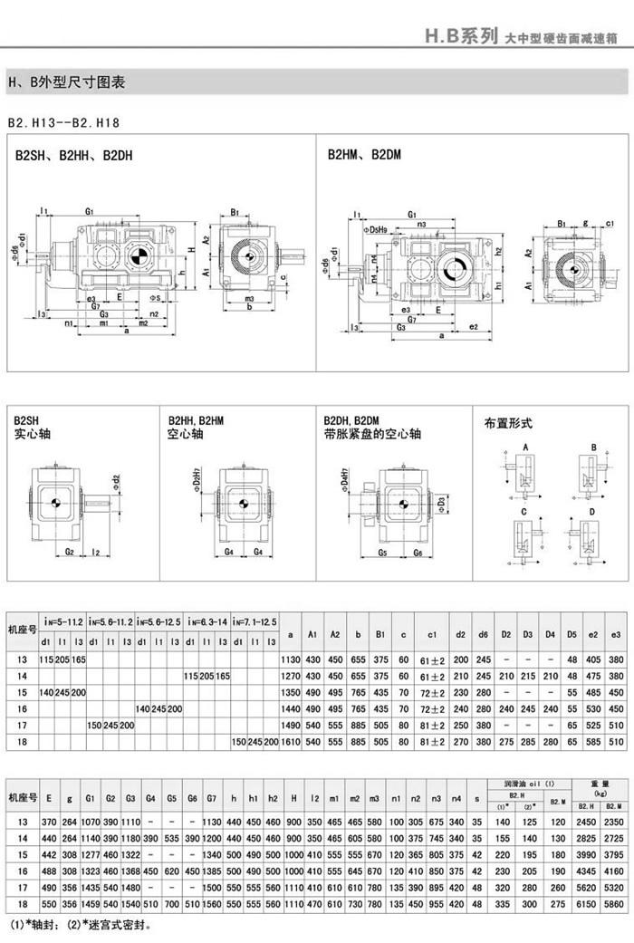 B2SH/B2HH/B2DH/B2HM/B2DM(4-18)外型安装尺寸图表1