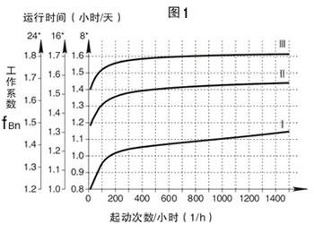 K系列减速机工作系数表